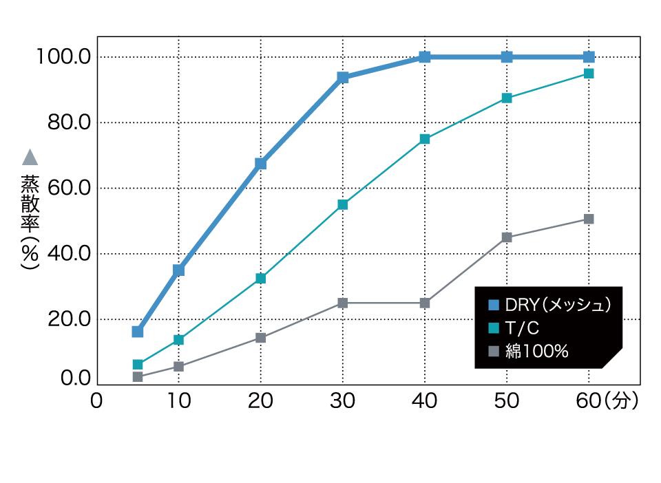 吸水速乾素材データグラフ