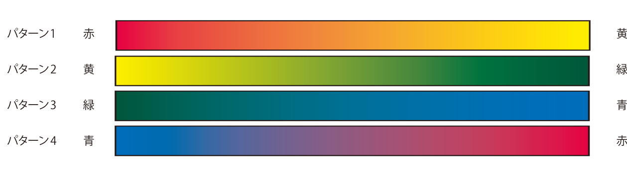 グラデーション4パターン